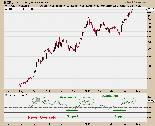 RSI - Relative Strength Index - All Star Charts -