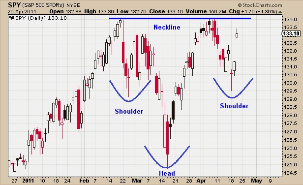 about that inverse head shoulders all star charts