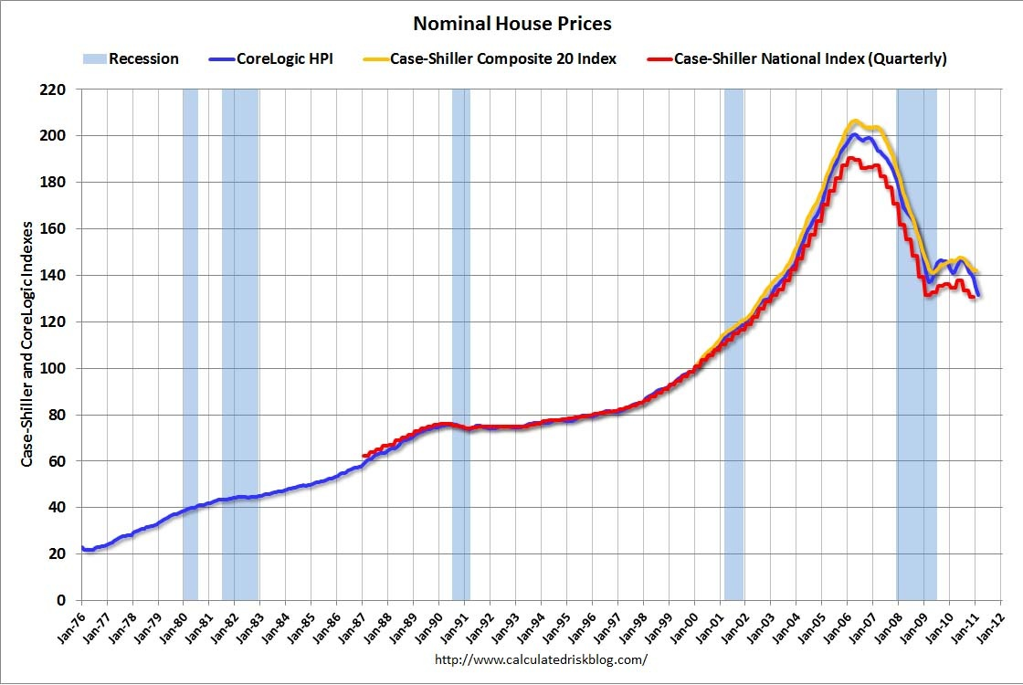 nominal house prices - all star charts -