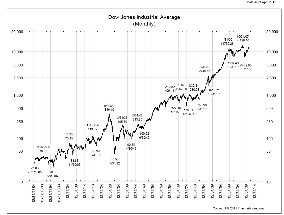 Happy Dow Jones Industrial Average Day - All Star Charts