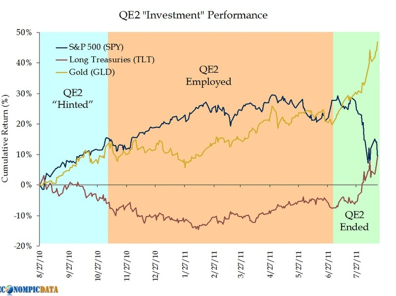 impact of quantitative easing on investment markets Which emerging markets are most exposed to the impact of federal tapering what are the policy responses to watch out for brian lawson (global economic.