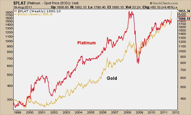 How Gold Is Behaving When Compared To