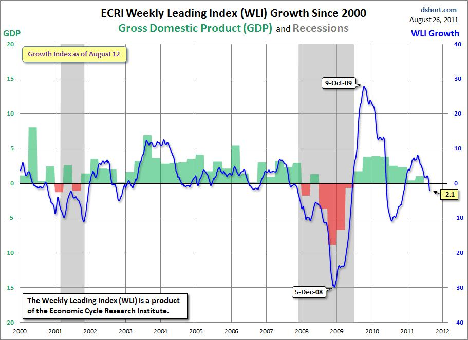Ecri Weekly Index Of Leading Economic Indicators Makes Fresh 2017 Lows