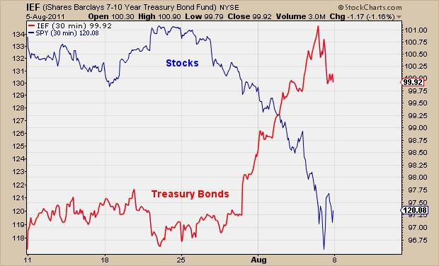 [Image: 8-8-11-Stocks-vs-Bonds.jpg]