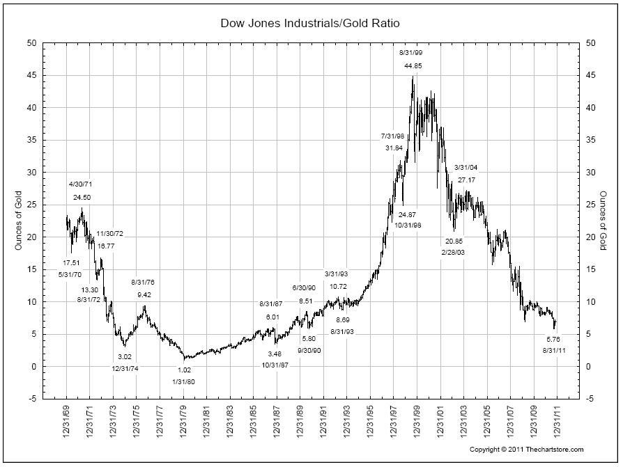 Long Term Dow Vs Gold Chart All Star
