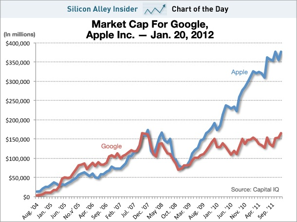 google nyse stocks