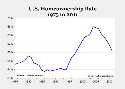 Chart Of The Day: Us Homeownership Rate 1975-2011 - All Star Charts -