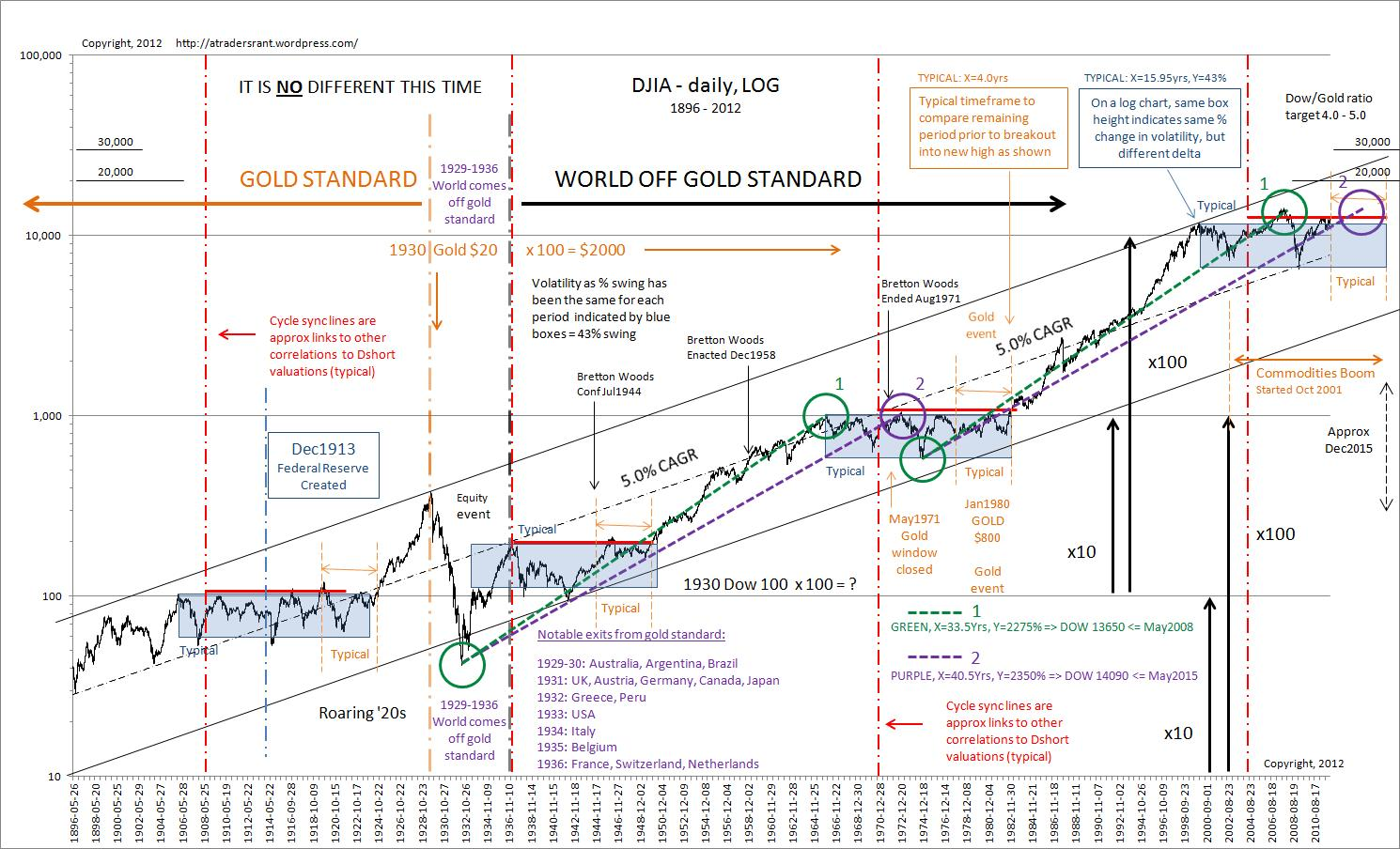 110 Years Of The Dow Jones