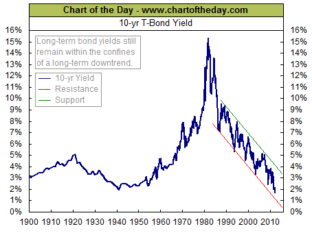 10 year treasury bond yields hit record lows all star charts