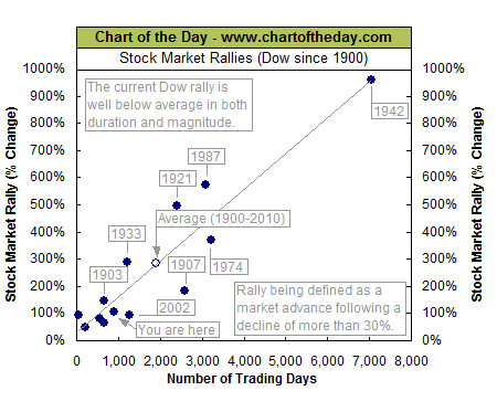 Putting This Stock Market Rally Into Perspective - All Star Charts