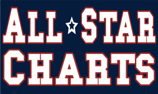 All Star Charts Blog