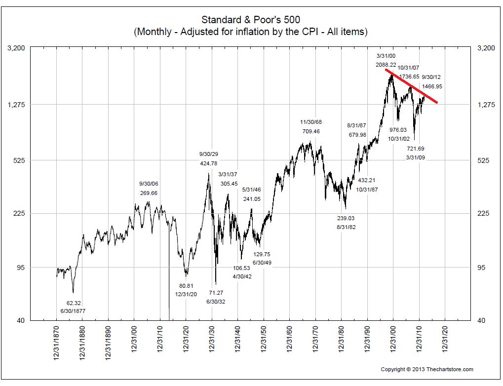 1-10-13 SP500 inf adj by CPI