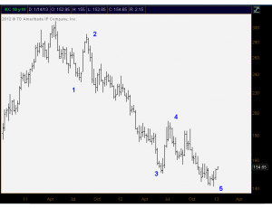 1-14-13 Coffee Elliott Wave