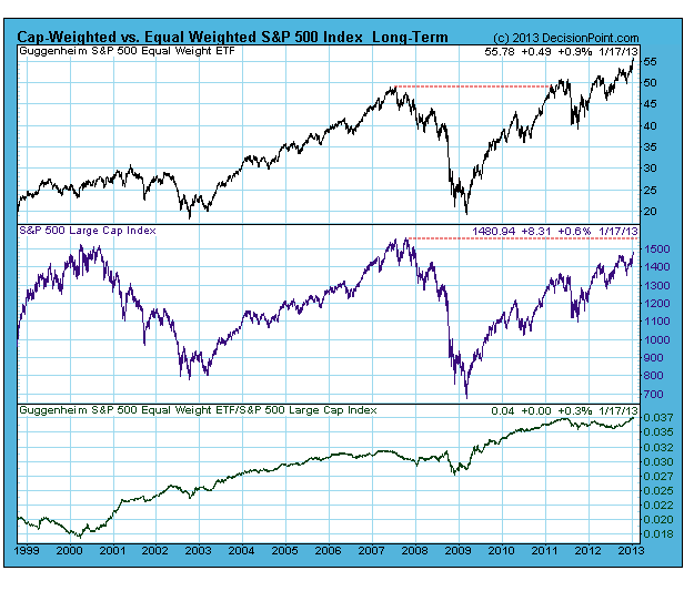 1-20-13 Cap vs Equal Weighted spx