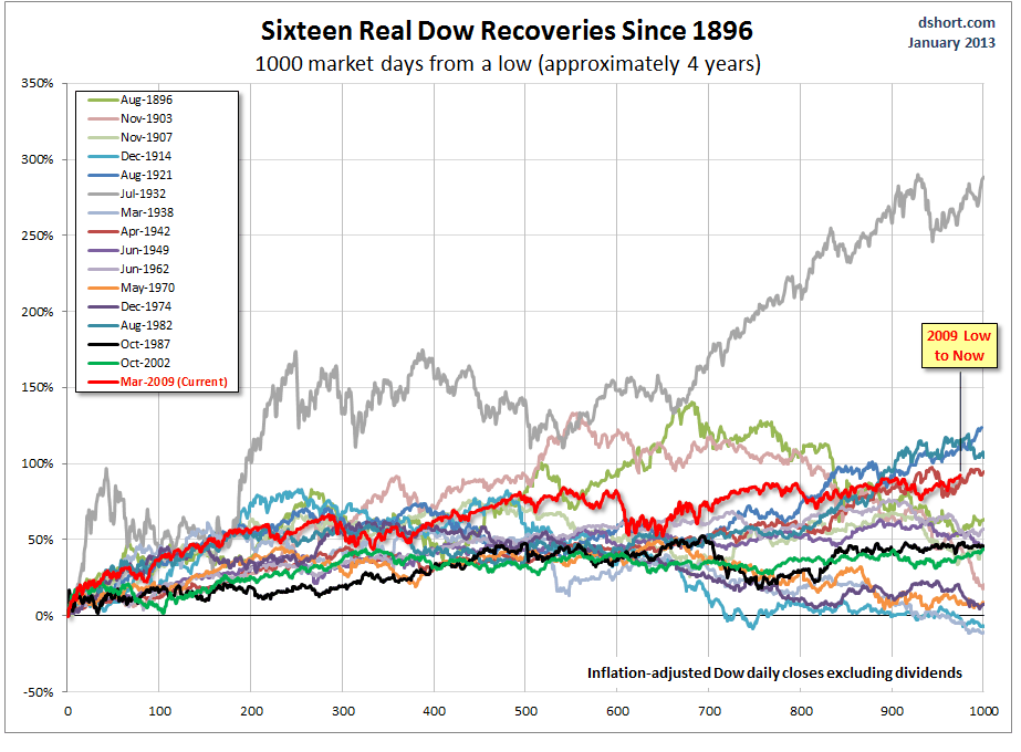 1-22-13 dow recoveries since 1896