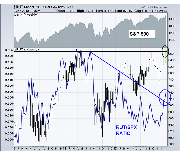 1-6-13 RUT vs SPX ratio