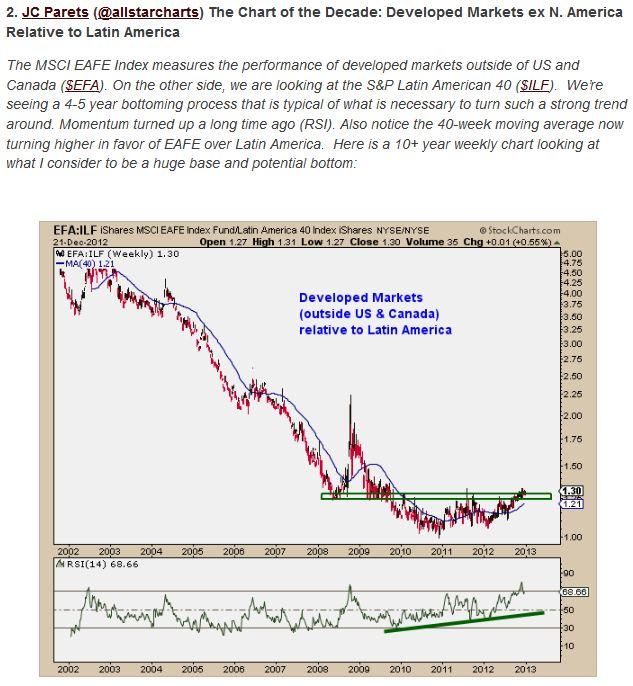 1-7-13 best charts JC