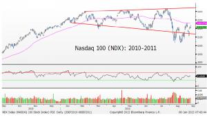 1-8-13 ndx 2010-2011
