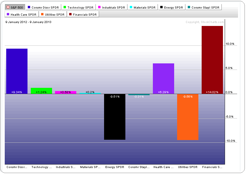 1-9-13 year sector roation