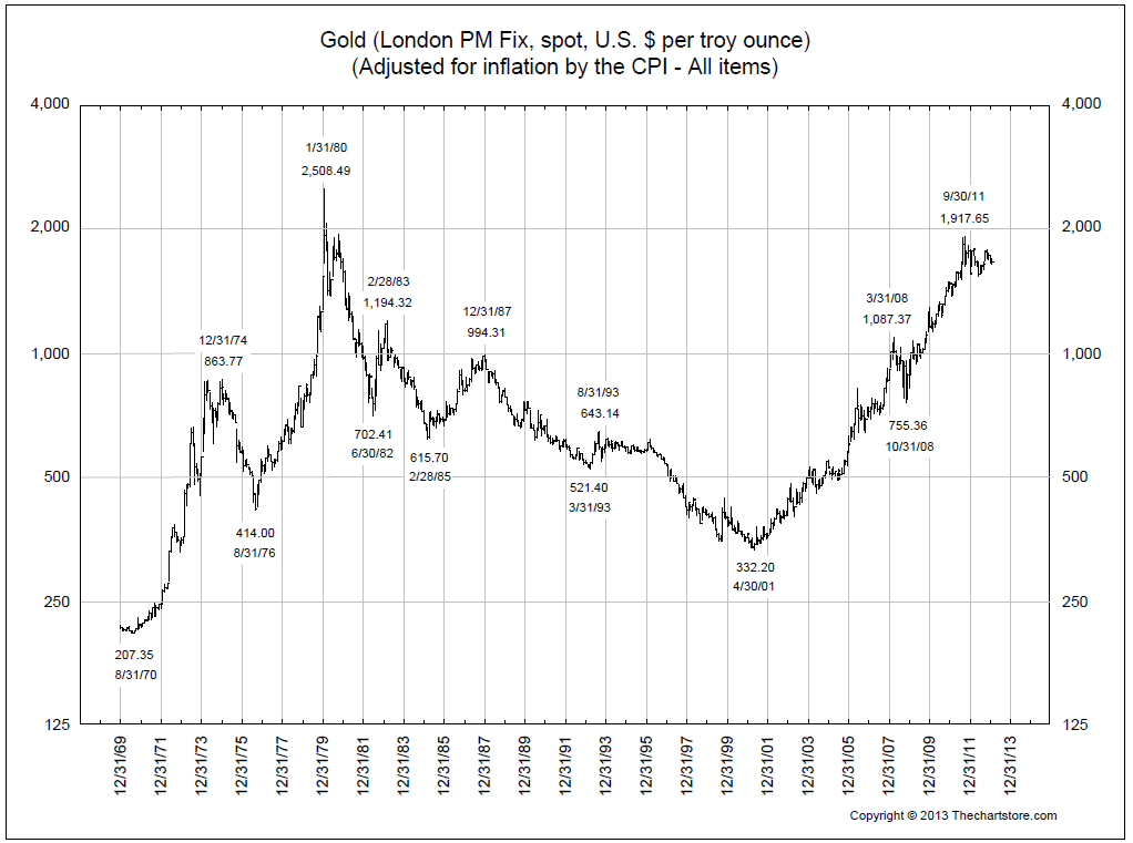 2-24-13 Gold inf adj
