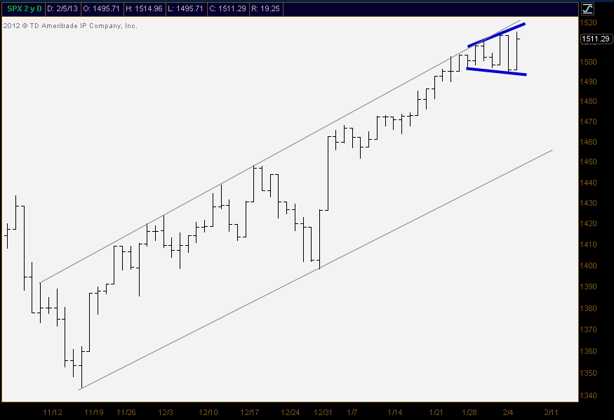 2-6-13 SPX daily