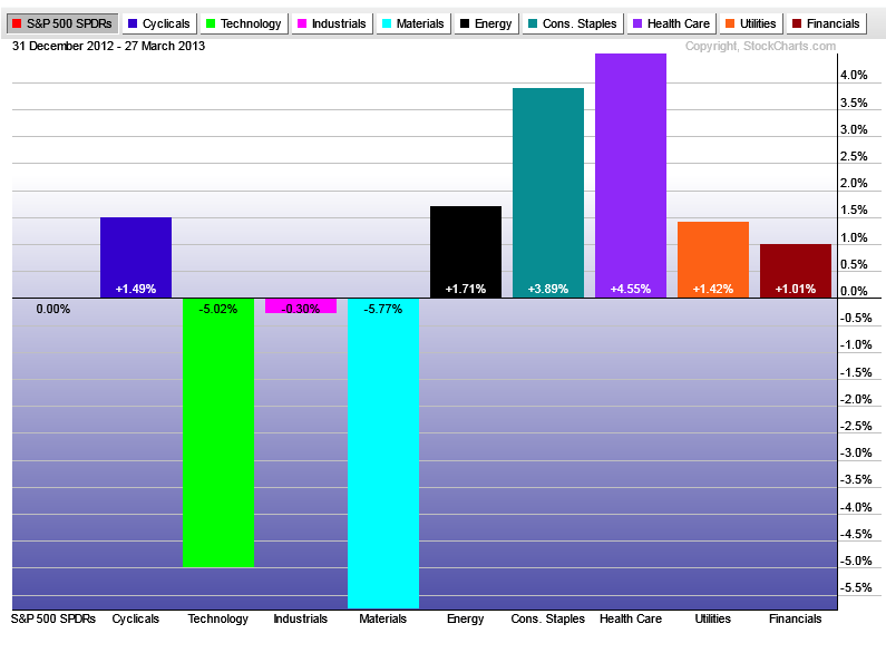 3-28-13 sector roation ytd