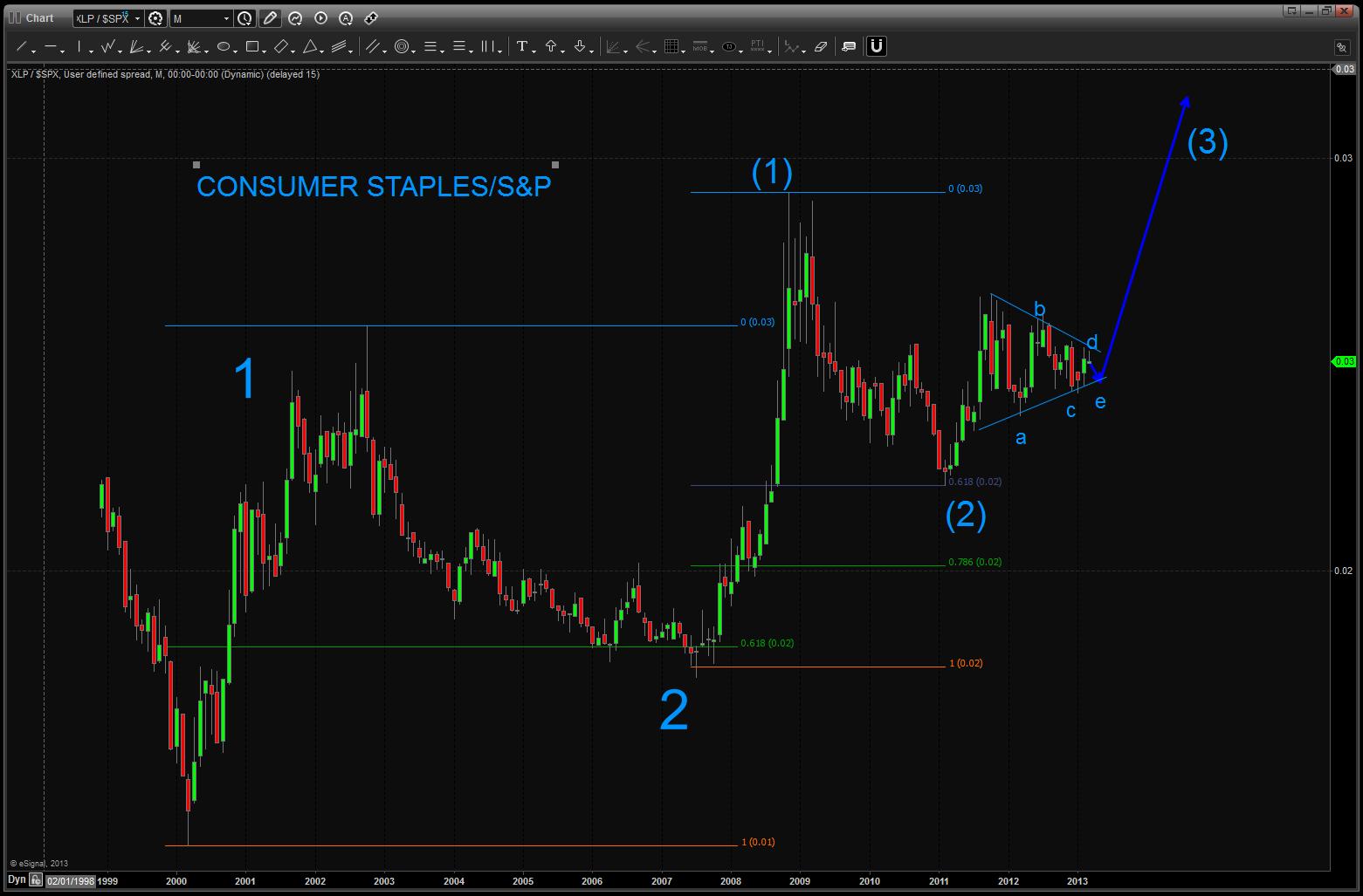 Staples S&P Ration current