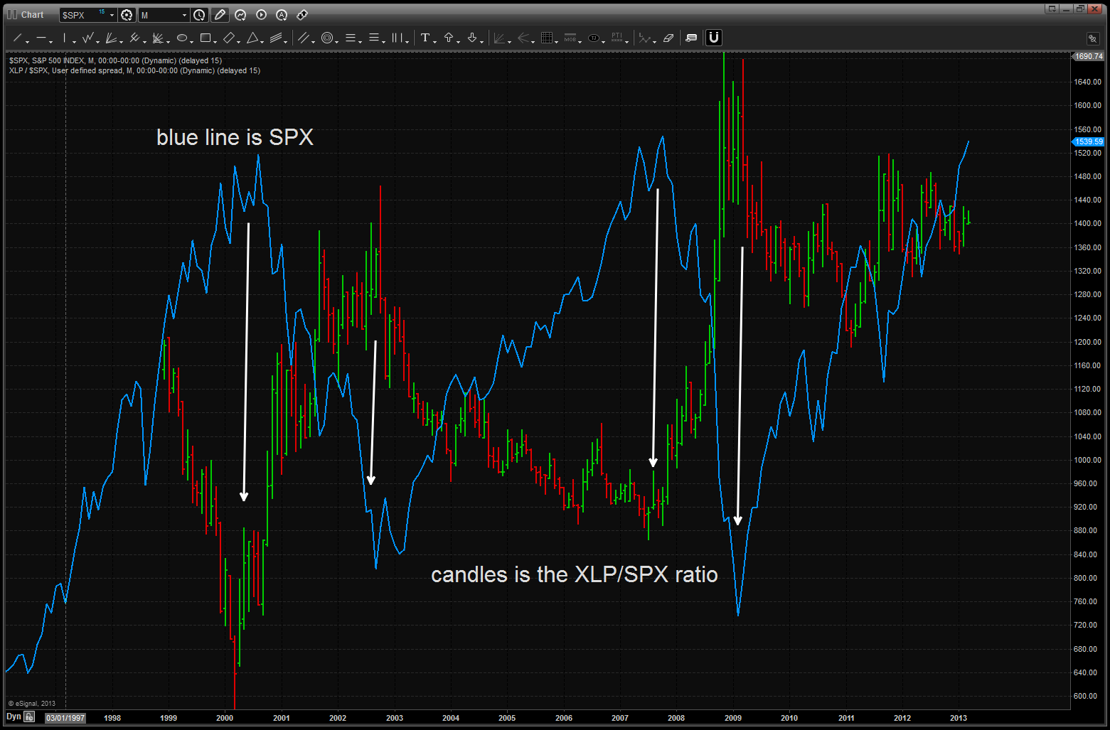 ratio and overall S&P compared