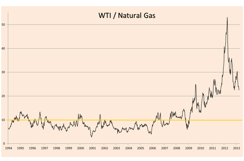 4-12-13 oil vs natgas