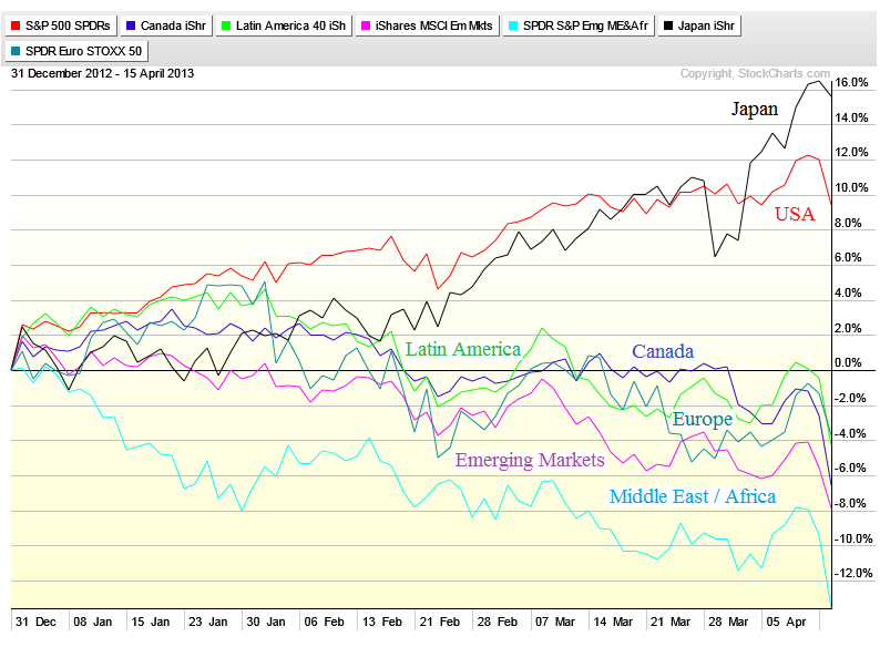 4-16-13 global markets tues