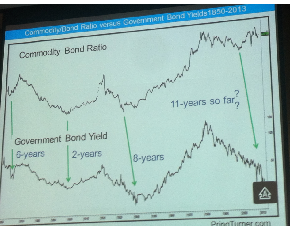 4-6-13 comm bond ratio and yields