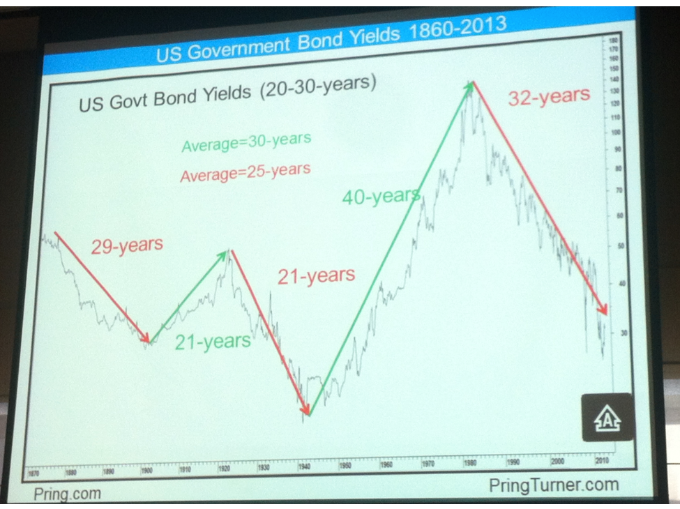 4-6-13 pring govt bond yields