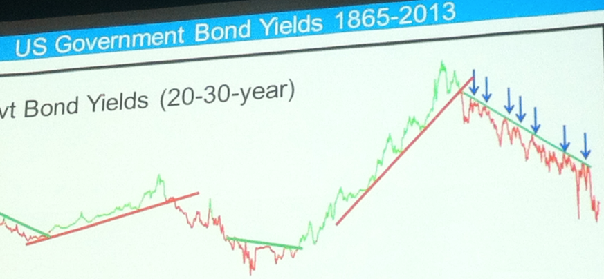 4-6-13 pring trendline bond yields