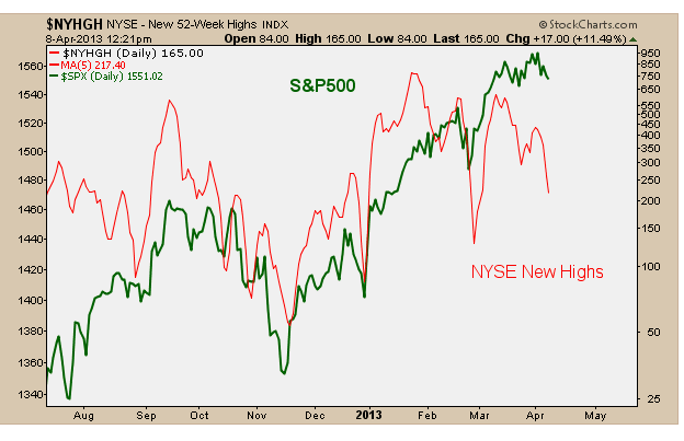 4-8-13 nyse new highs