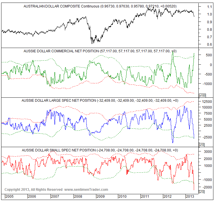 5-28-13 audusd sentiment