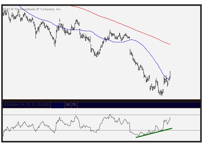 5-9-13 reversion trade