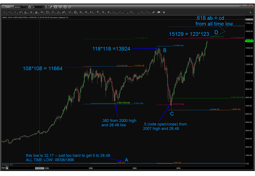 May 03 2013 DOW LONG TERM