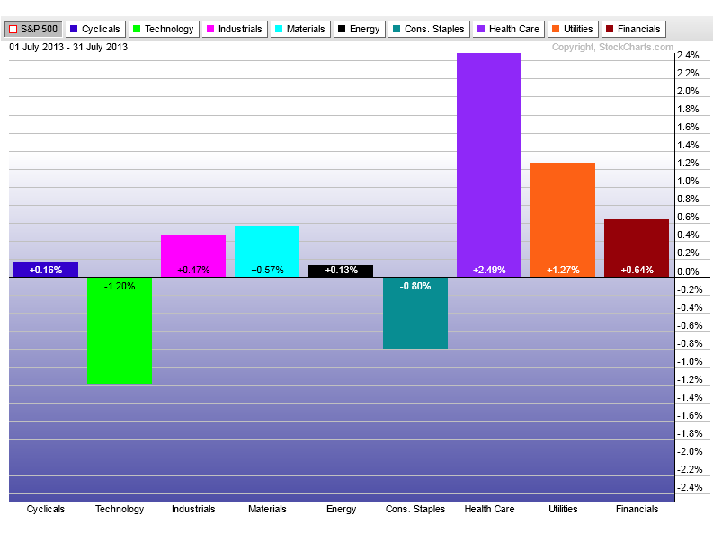 8-1-13 sectors etfs rel to sp500