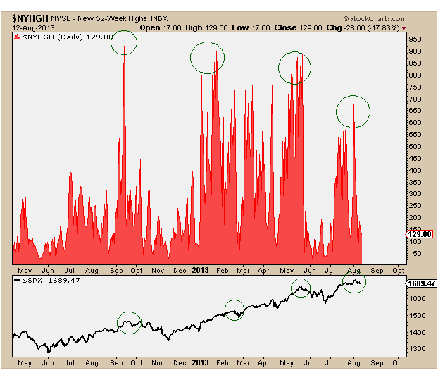 8-13-13 nyse 52wk highs