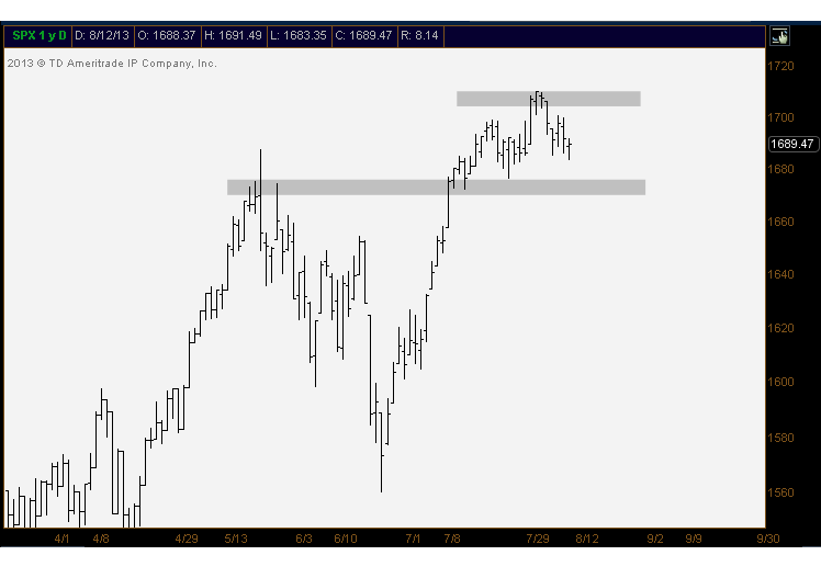 8-13-13 spx daily