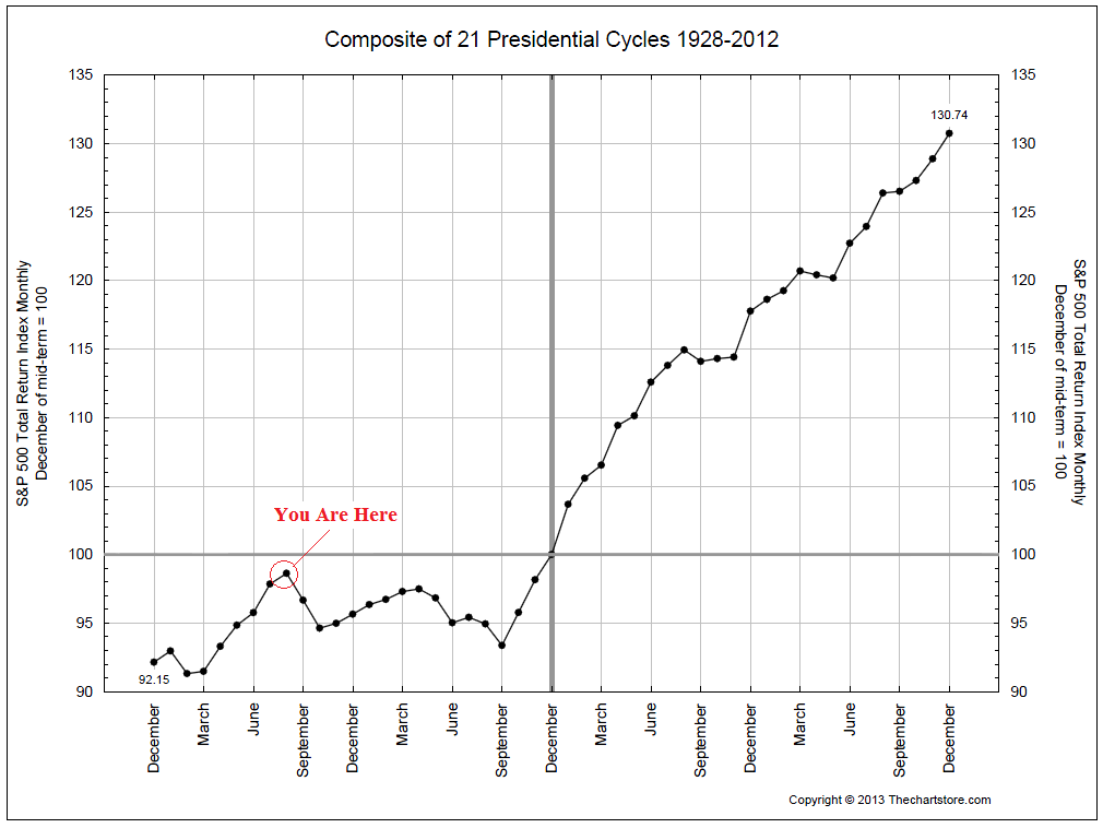 8-15-13 presidential cycle