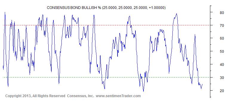 9-19-13 consunsus bulls