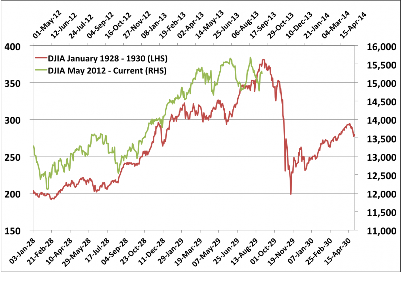 Is it fair to compare this market to 1929 all star charts