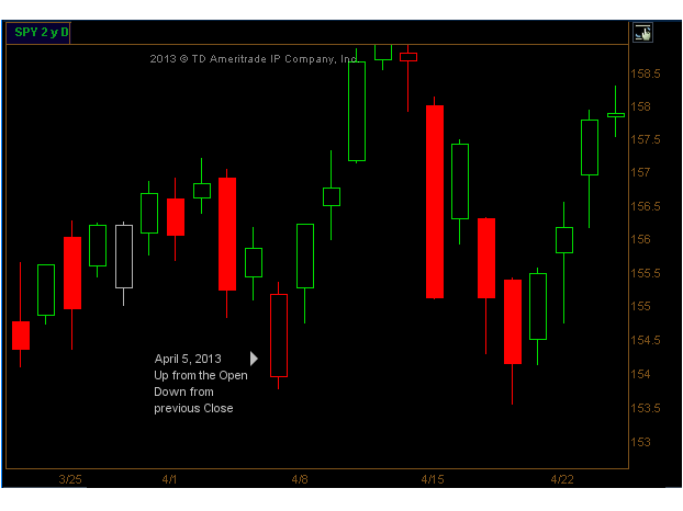 How Do You Like Your Candles? - All Star Charts -