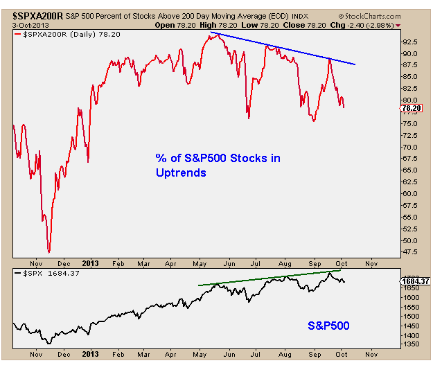 10-4-13 spx stocks above 200 day