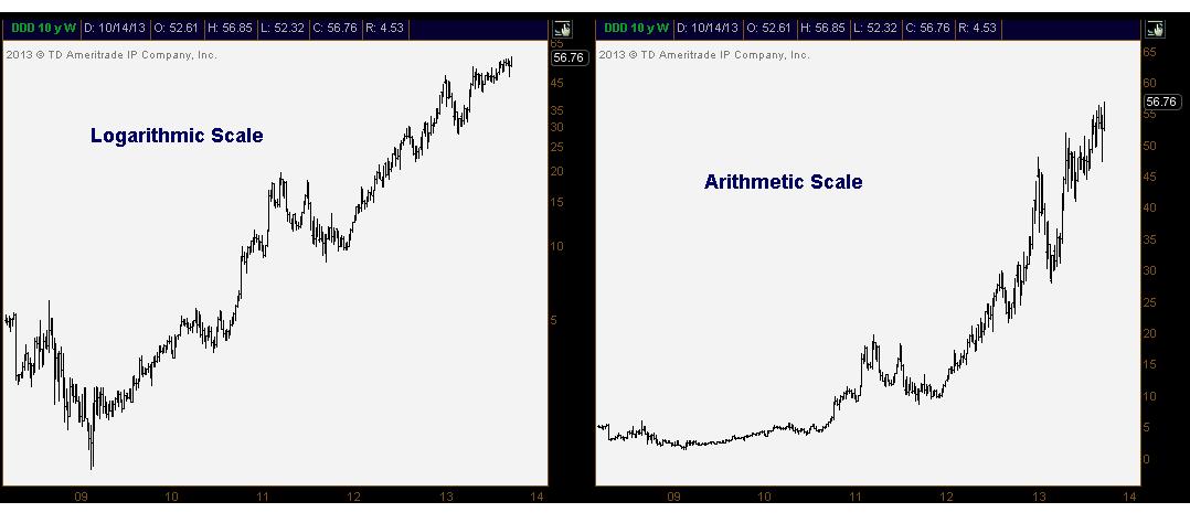 log vs arithmetic