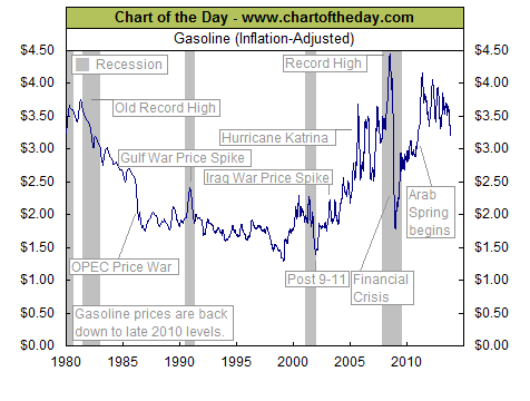 11-14-13 gasoline prices inf adj