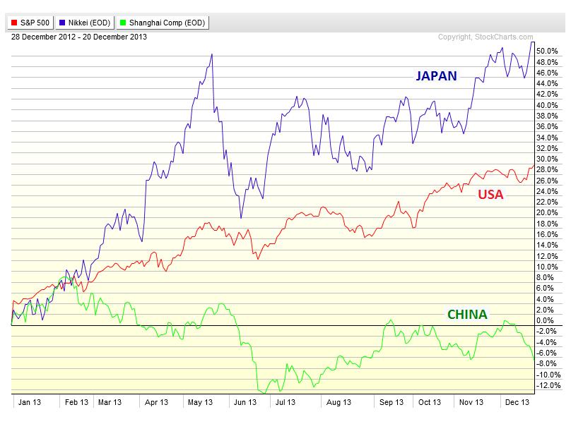 12-23-13 usa japan china