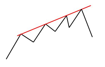 1-21-13 trendline connecting peaks