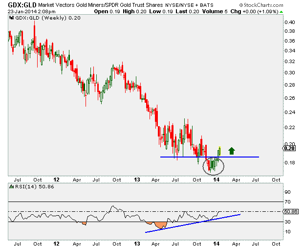 1-23-14 gdx vs gld